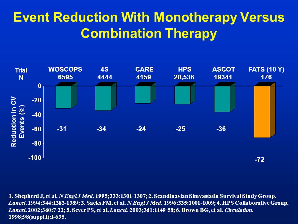 Event Reduction With Monotherapy Versus Combination Therapy -31-36 ASCOT 19341 WOSCOPS 6595 FATS (10 Y) 176 4S 4444 Trial N -72 -34-25 HPS 20,536 Redu