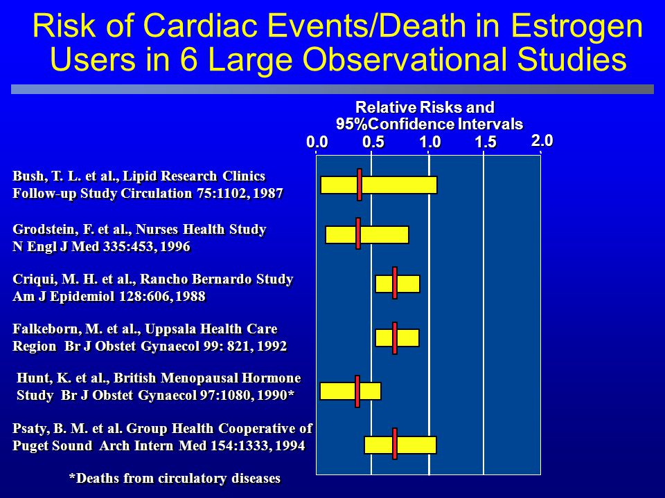 Risk of Cardiac Events/Death in Estrogen Users in 6 Large Observational Studies 0.00.51.01.5 2.0 Relative Risks and 95%Confidence Intervals 95%Confide