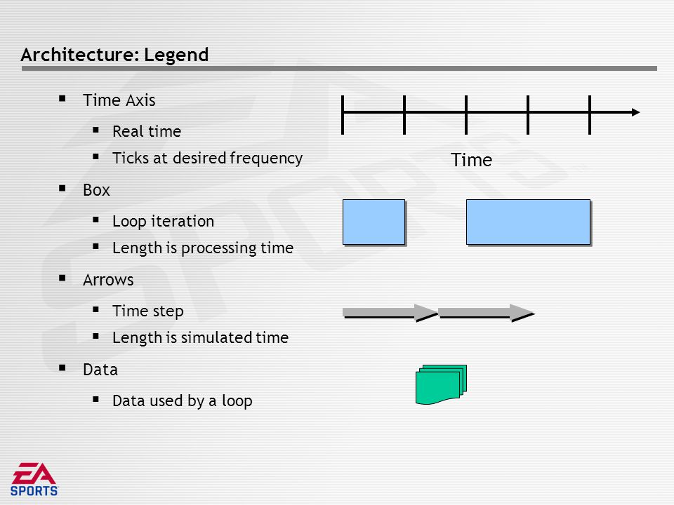 Architecture: Legend  Time Axis  Real time  Ticks at desired frequency  Box  Loop iteration  Length is processing time  Arrows  Time step  Length is simulated time  Data  Data used by a loop Time