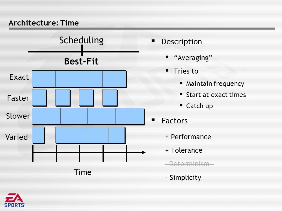 Architecture: Time  Description  Averaging  Tries to  Maintain frequency  Start at exact times  Catch up  Factors + Performance + Tolerance Determinism - Simplicity Scheduling Best-Fit Time Exact Faster Slower Varied