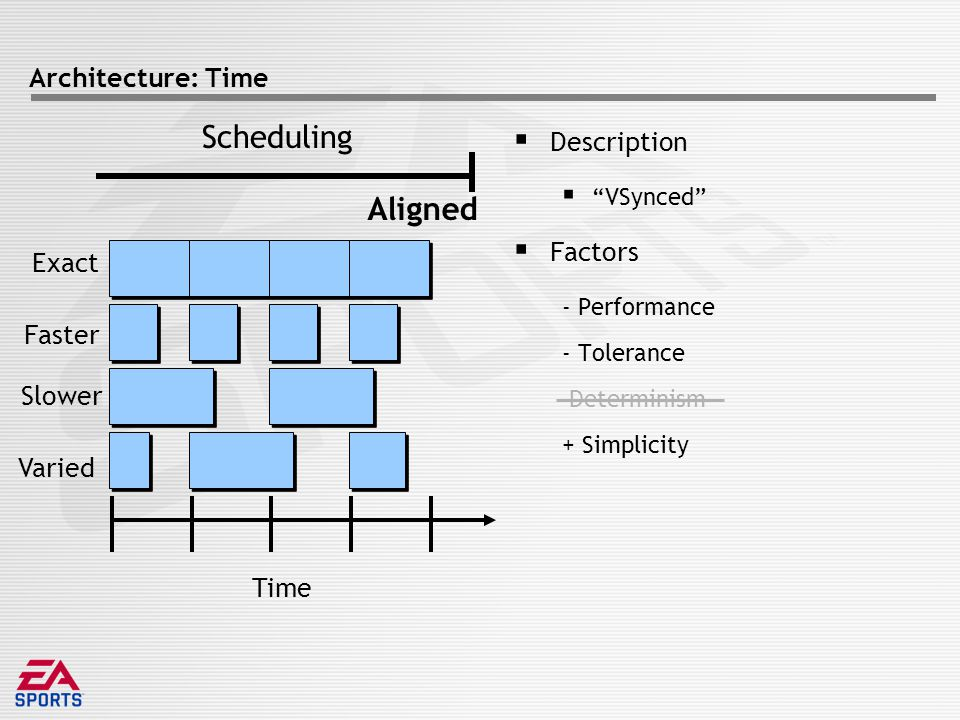 Architecture: Time  Description  VSynced  Factors - Performance - Tolerance Determinism + Simplicity Time Exact Faster Slower Varied Scheduling Aligned
