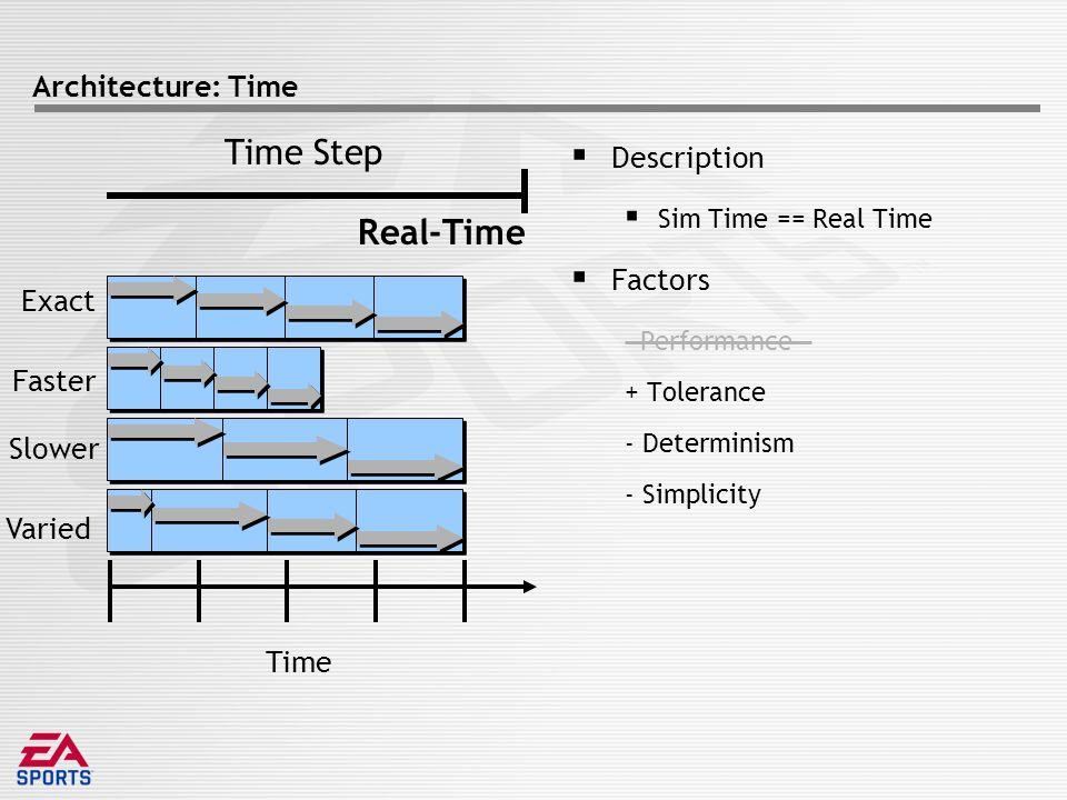 Architecture: Time  Description  Sim Time == Real Time  Factors Performance + Tolerance - Determinism - Simplicity Time Exact Faster Slower Varied Time Step Real-Time