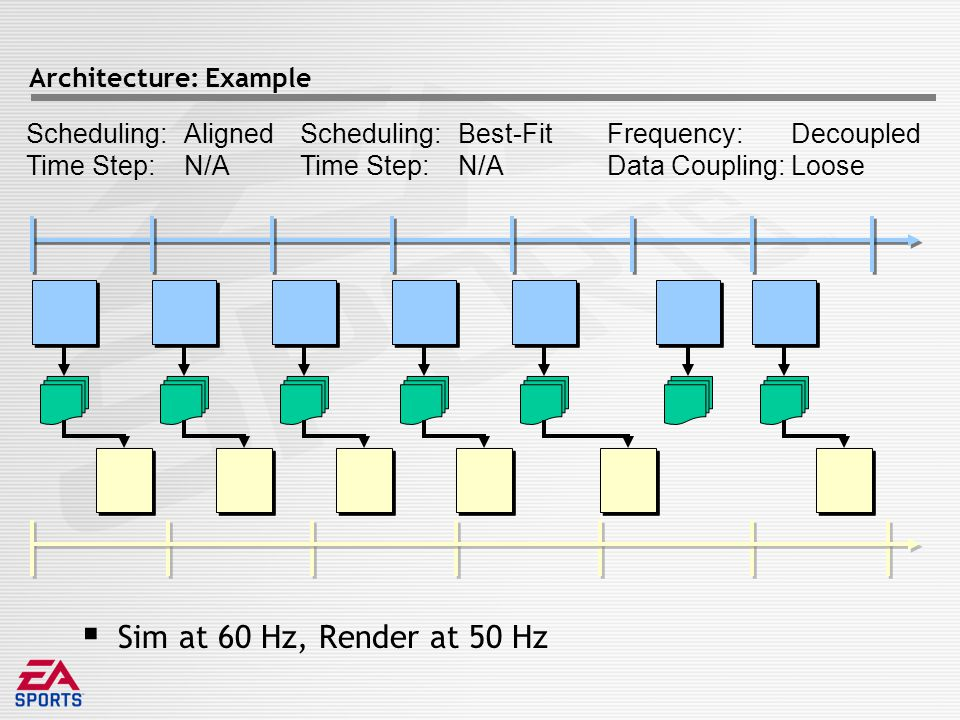 Architecture: Example  Sim at 60 Hz, Render at 50 Hz Scheduling: Time Step: Frequency: Data Coupling: Aligned N/A Decoupled Loose Scheduling: Time Step: Best-Fit N/A