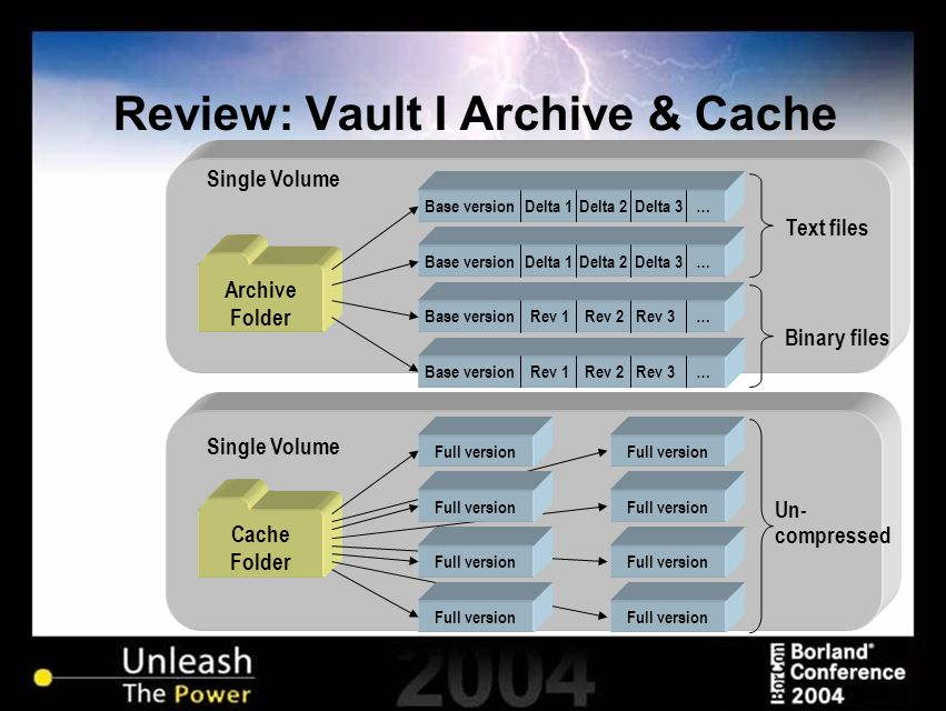 Cache Folder Review: Vault I Archive & Cache Archive Folder Base versionRev 1Rev 2Rev 3… Base versionDelta 1Delta 2Delta 3… Base versionDelta 1Delta 2Delta 3… Base versionRev 1Rev 2Rev 3… Text files Binary files Full version Un- compressed Single Volume