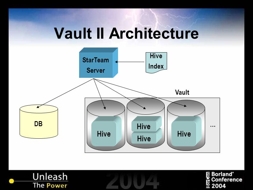 Vault II Architecture StarTeam Server DB Vault Hive … Index