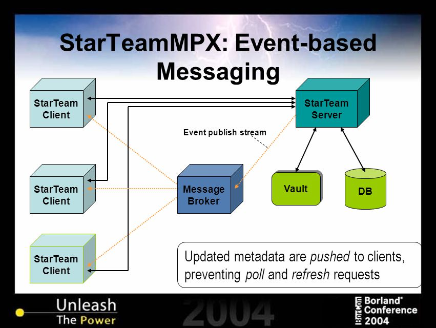 StarTeamMPX: Event-based Messaging StarTeam Client StarTeam Client Vault StarTeam Server DB Message Broker Event publish stream StarTeam Client Updated metadata are pushed to clients, preventing poll and refresh requests