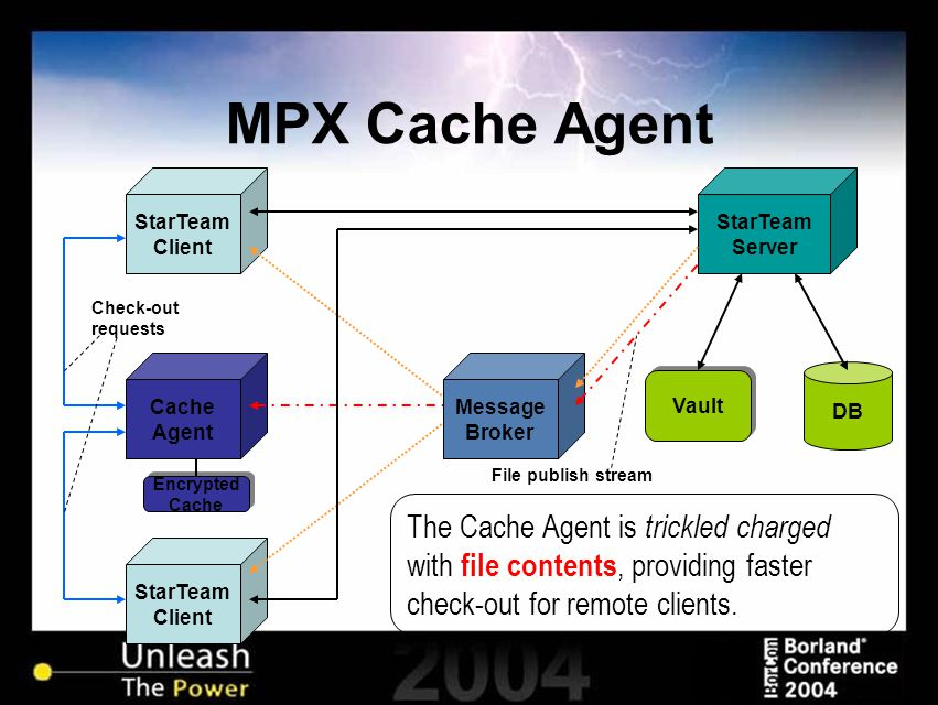 MPX Cache Agent StarTeam Client StarTeam Client Vault StarTeam Server DB Encrypted Cache Encrypted Cache Message Broker Cache Agent File publish stream Check-out requests The Cache Agent is trickled charged with file contents, providing faster check-out for remote clients.