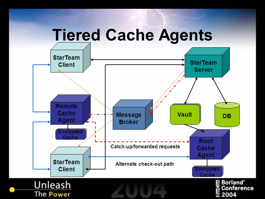 Tiered Cache Agents StarTeam Client StarTeam Client Vault Root Cache Agent StarTeam Server DB Encrypted Cache Encrypted Cache Encrypted Cache Encrypted Cache Message Broker Remote Cache Agent Catch-up/forwarded requests Alternate check-out path