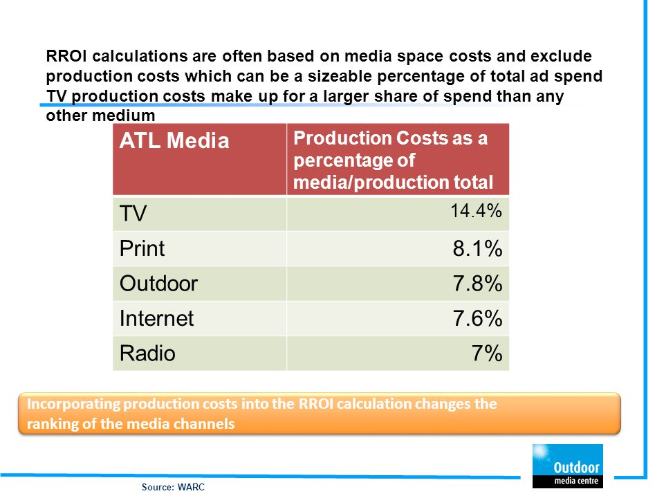 RROI calculations are often based on media space costs and exclude production costs which can be a sizeable percentage of total ad spend TV production