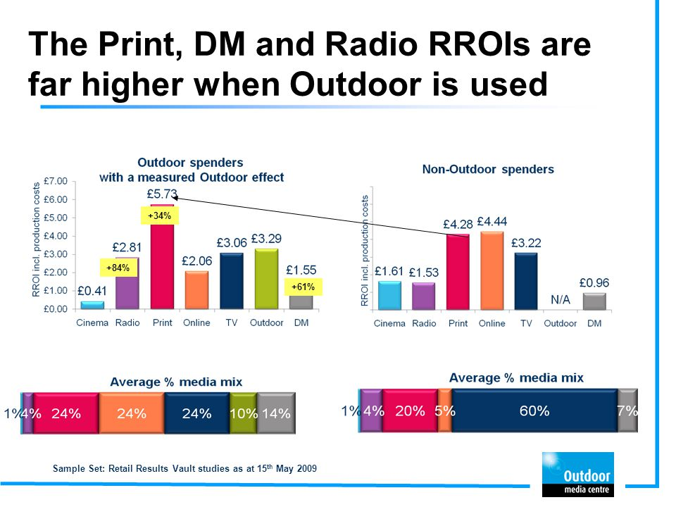 The Print, DM and Radio RROIs are far higher when Outdoor is used Sample Set: Retail Results Vault studies as at 15 th May 2009 +34% +61% +84%