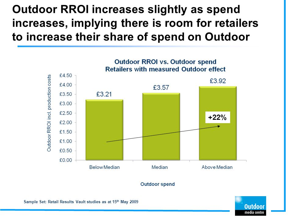 Outdoor RROI increases slightly as spend increases, implying there is room for retailers to increase their share of spend on Outdoor Sample Set: Retai