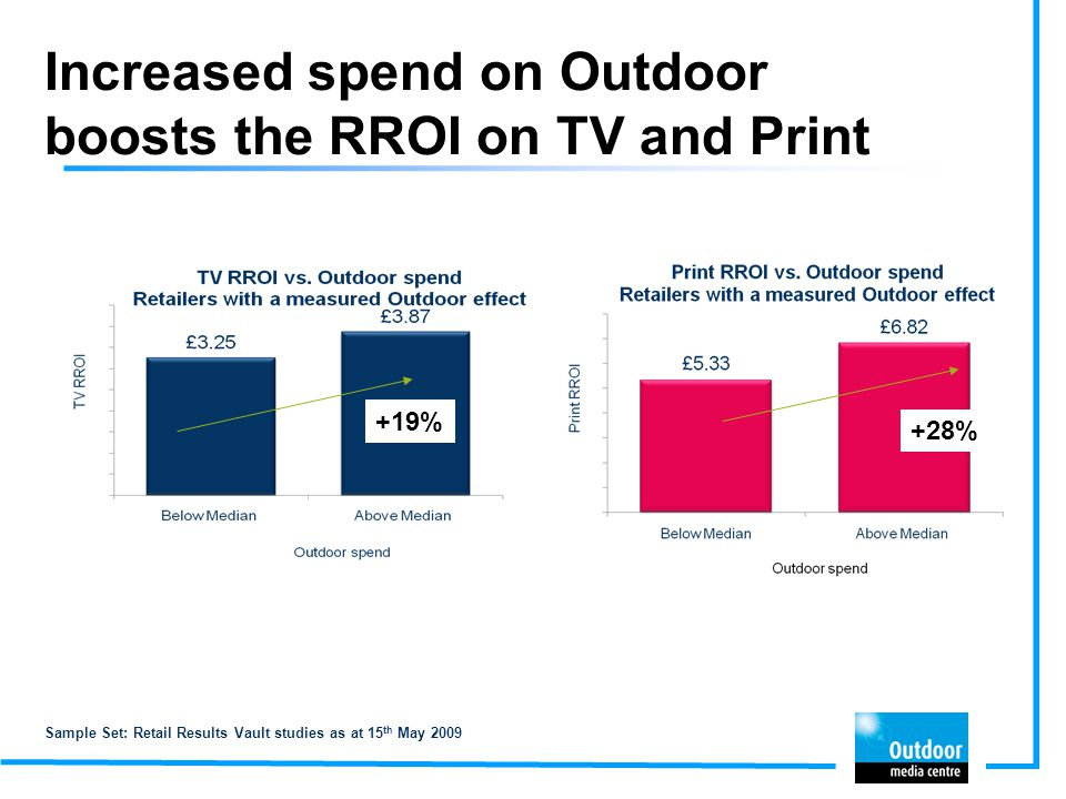 Increased spend on Outdoor boosts the RROI on TV and Print Sample Set: Retail Results Vault studies as at 15 th May 2009 +19% +28%