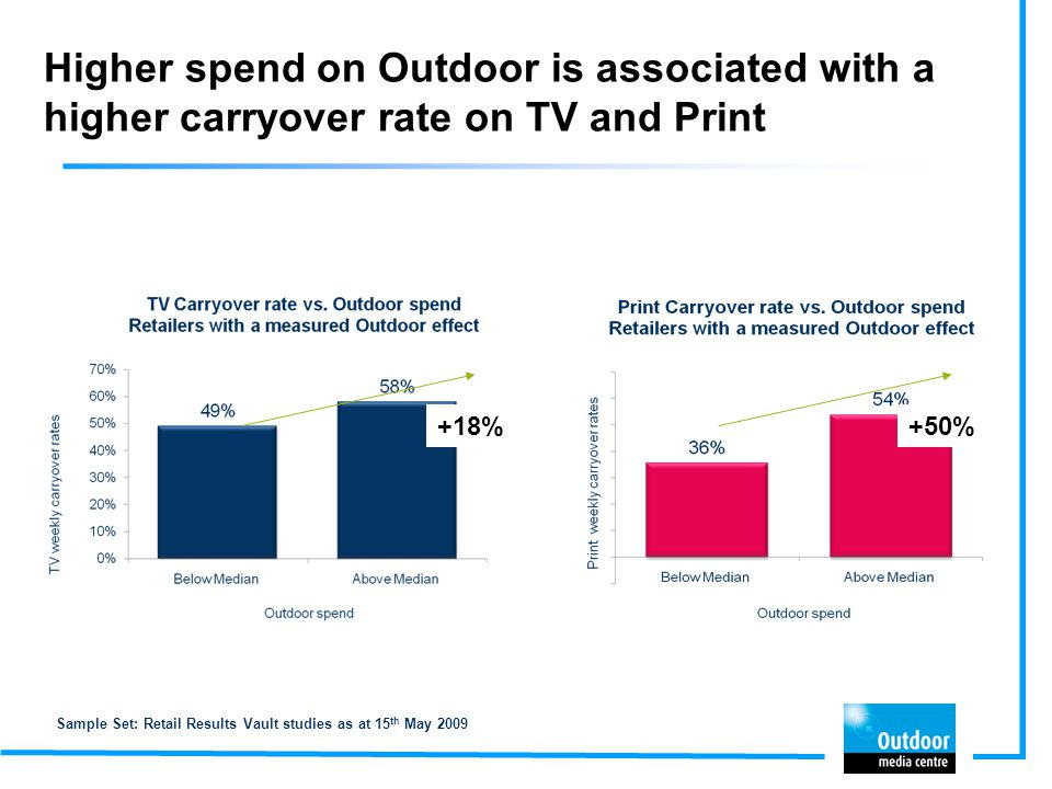 Higher spend on Outdoor is associated with a higher carryover rate on TV and Print Sample Set: Retail Results Vault studies as at 15 th May 2009 +18%+