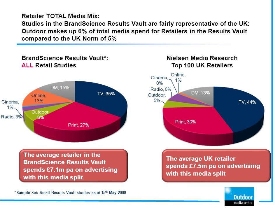 Retailer TOTAL Media Mix: Studies in the BrandScience Results Vault are fairly representative of the UK: Outdoor makes up 6% of total media spend for