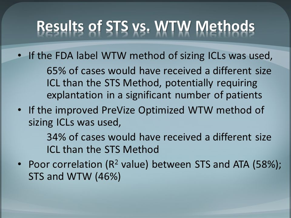 If the FDA label WTW method of sizing ICLs was used, 65% of cases would have received a different size ICL than the STS Method, potentially requiring