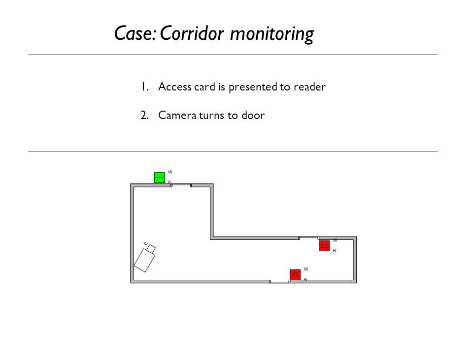 1.Access card is presented to reader 2.Camera turns to door Case: Corridor monitoring