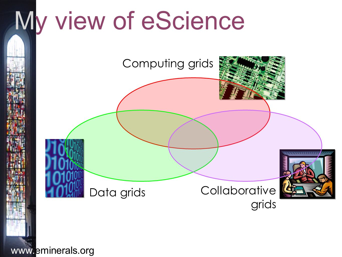 www.eminerals.org My view of eScience Computing grids Data grids Collaborative grids
