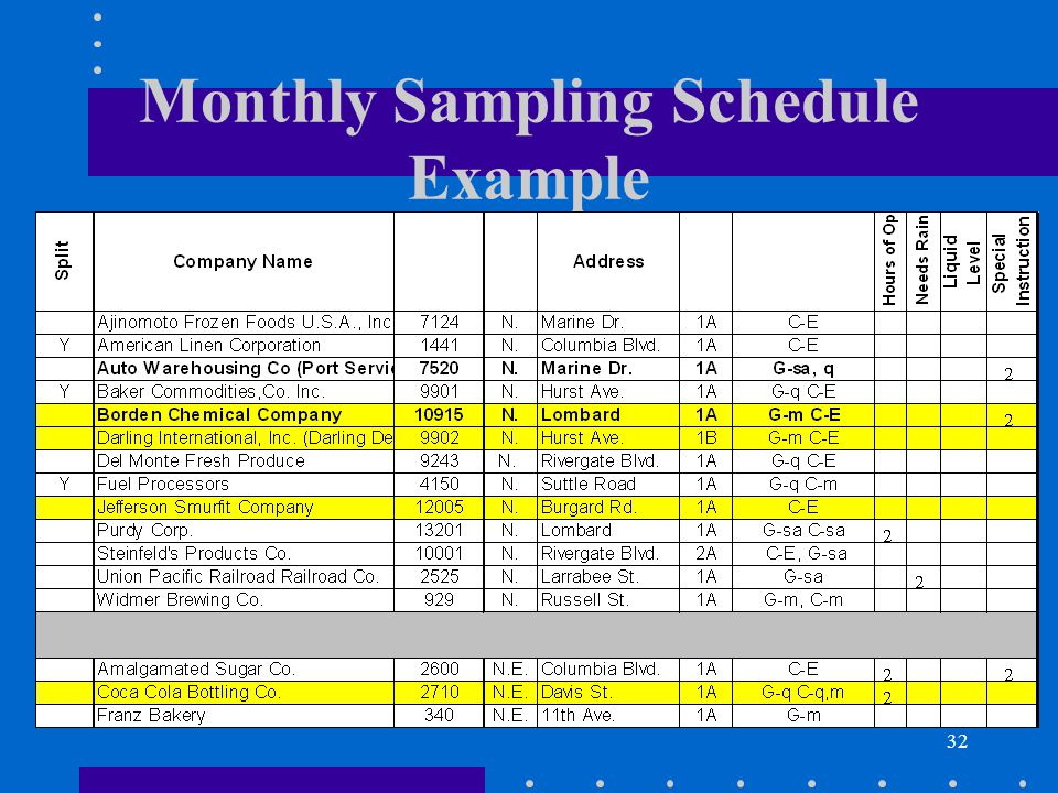 32 Monthly Sampling Schedule Example