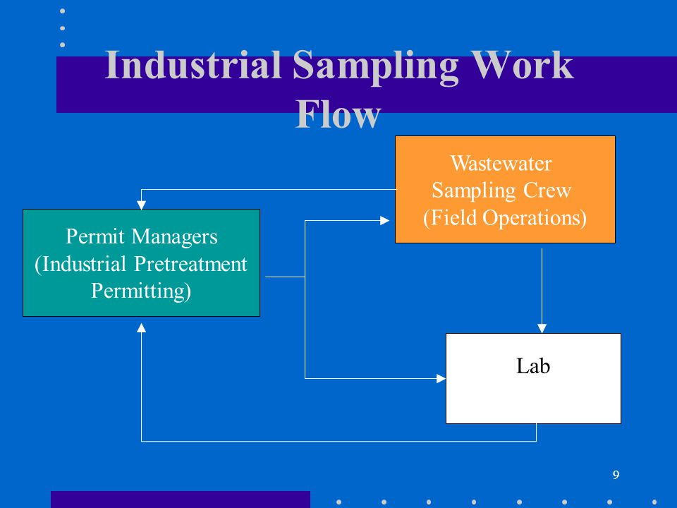 10 Industrial Sampling Process Flow Chart Compliance Monitoring Schedule (CMS) provided by Permit Manager (PM) CMS converted to yearly industrial sampling schedule by field staff Monthly schedule created by field staff Sampling activities by field staff