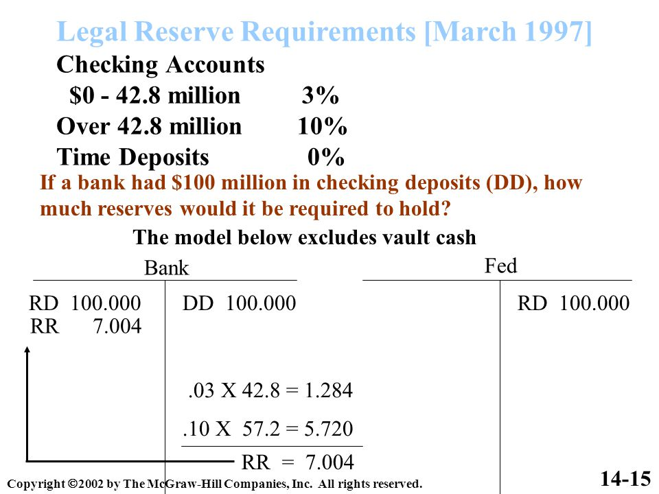 Legal Reserve Requirements [March 1997] Checking Accounts $0 - 42.8 million 3% Over 42.8 million 10% Time Deposits 0% 14-15 If a bank had $100 million in checking deposits (DD), how much reserves would it be required to hold.
