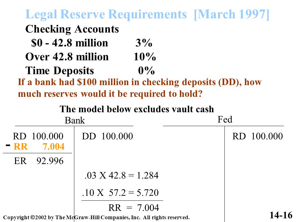 Legal Reserve Requirements [March 1997] Checking Accounts $0 - 42.8 million 3% Over 42.8 million 10% Time Deposits 0% 14-16 If a bank had $100 million in checking deposits (DD), how much reserves would it be required to hold.