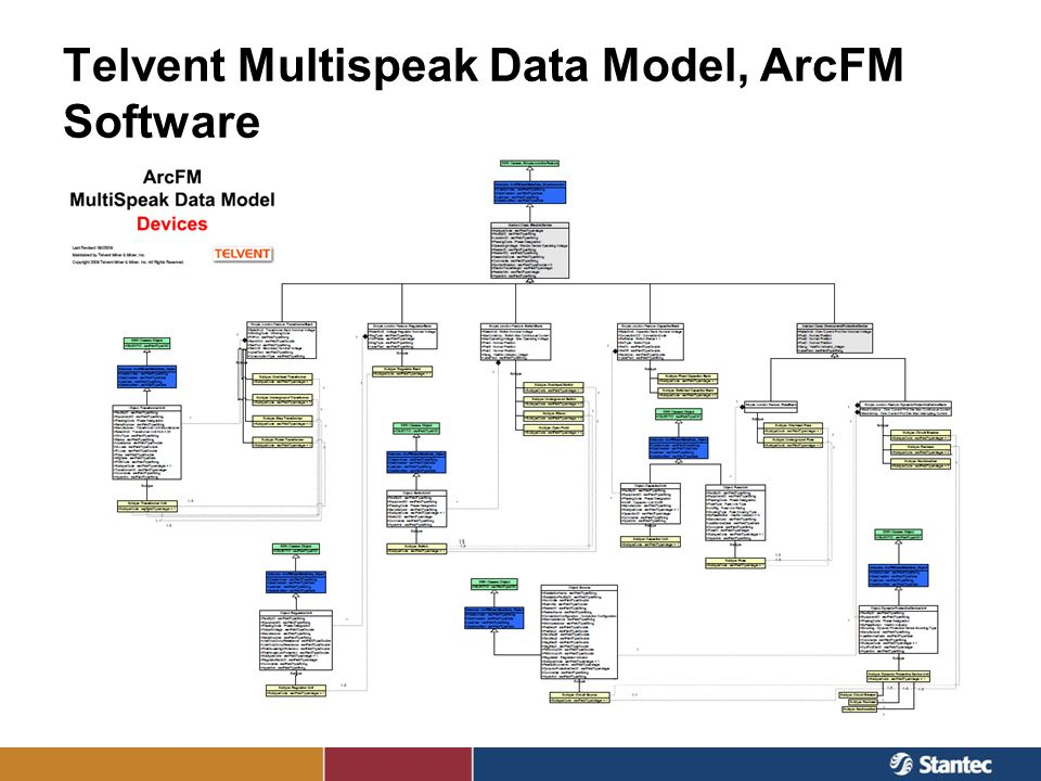 Telvent Multispeak Data Model, ArcFM Software