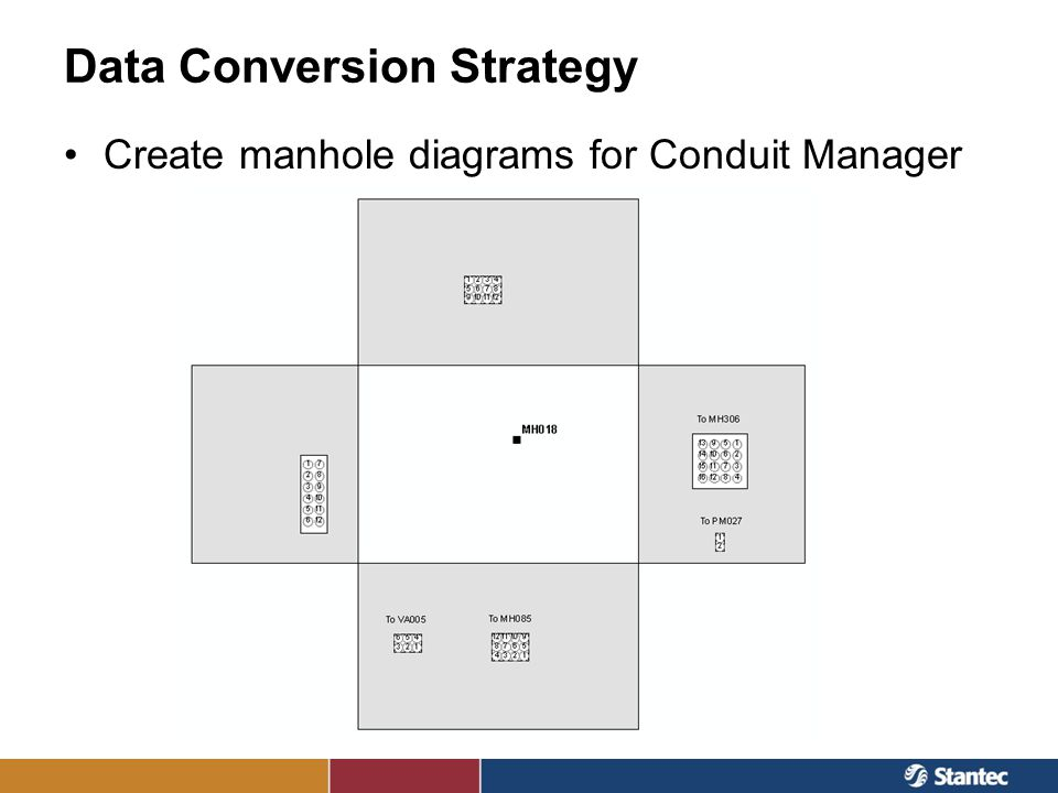 Data Conversion Strategy Create manhole diagrams for Conduit Manager