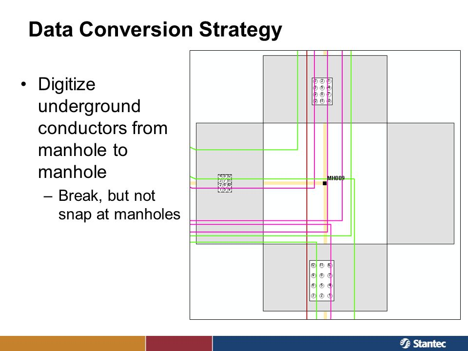 Data Conversion Strategy Digitize underground conductors from manhole to manhole –Break, but not snap at manholes