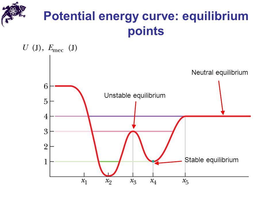 Potential energy curve: equilibrium points Unstable equilibrium Neutral equilibrium Stable equilibrium