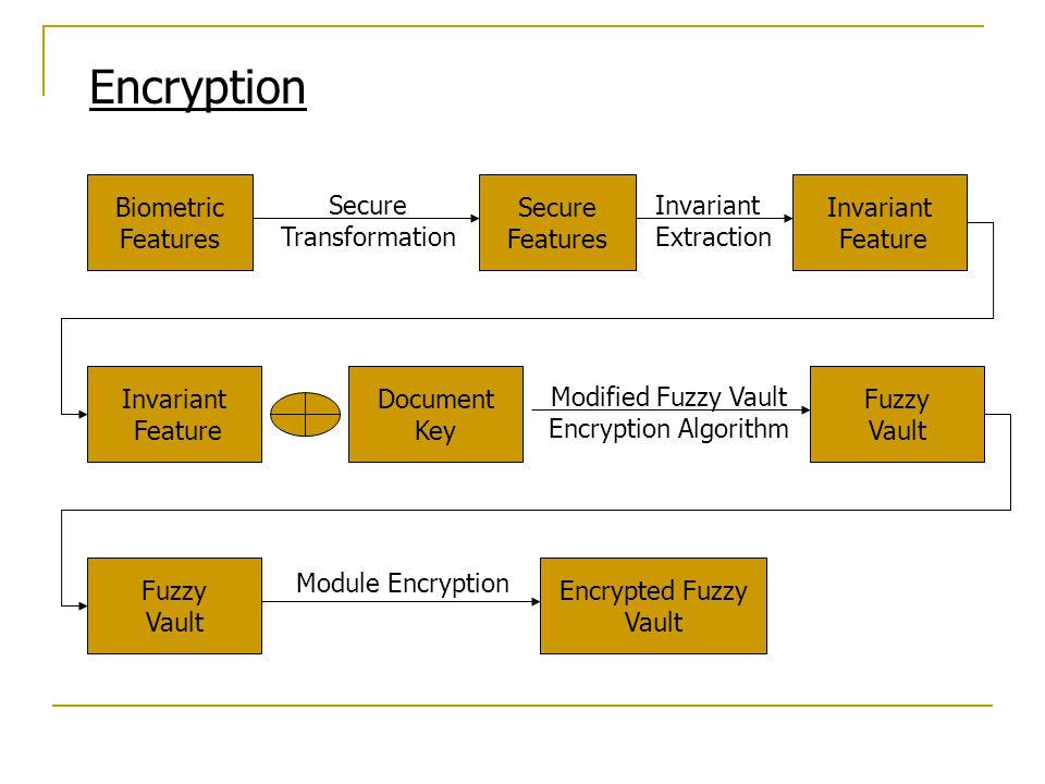 Encryption Biometric Features Secure Transformation Secure Features Invariant Extraction Invariant Feature Invariant Feature Document Key Fuzzy Vault