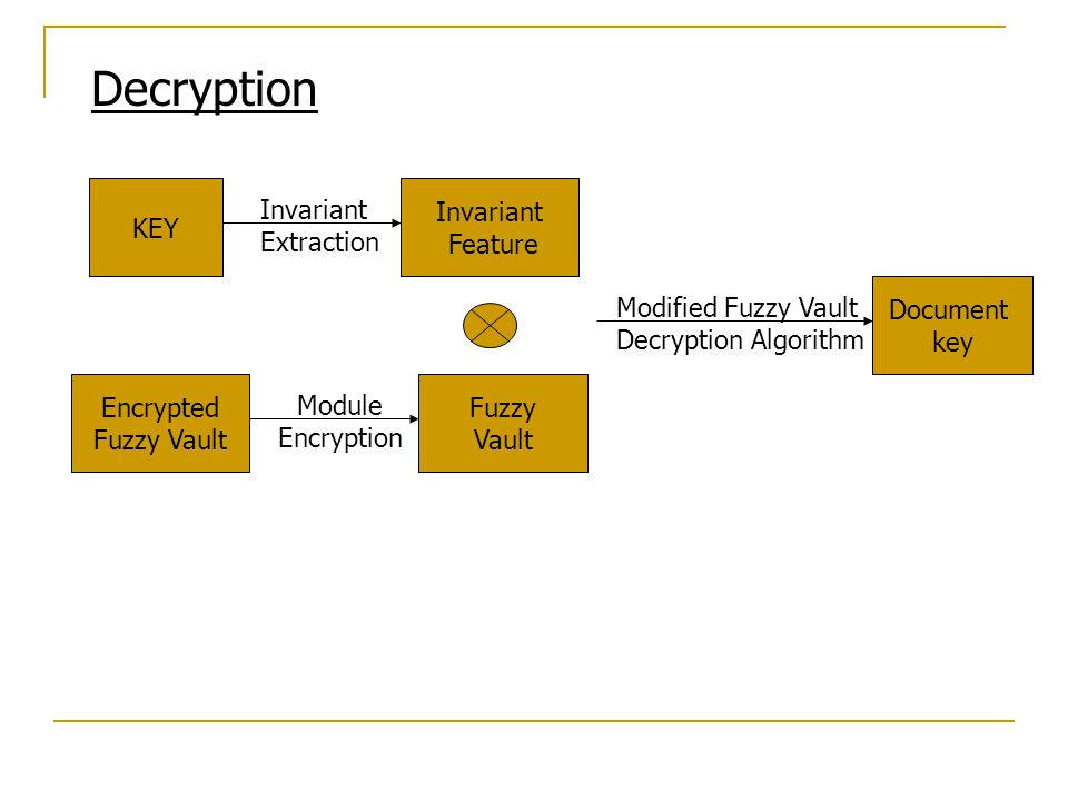 Decryption KEY Document key Invariant Extraction Invariant Feature Modified Fuzzy Vault Decryption Algorithm Encrypted Fuzzy Vault Module Encryption F