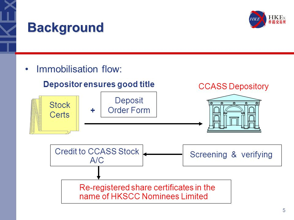 5 Background Screening & verifying Credit to CCASS Stock A/C + Depositor ensures good title Re-registered share certificates in the name of HKSCC Nominees Limited Deposit Order Form Stock Certs CCASS Depository Immobilisation flow:
