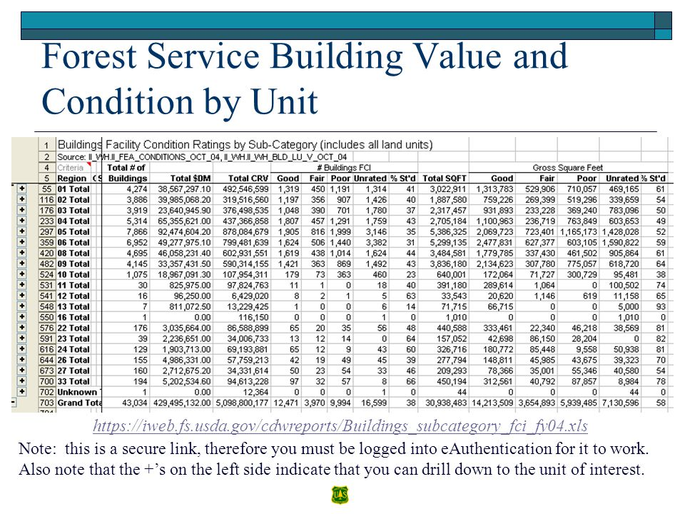 Forest Service Building Value and Condition by Unit https://iweb.fs.usda.gov/cdwreports/Buildings_subcategory_fci_fy04.xls Note: this is a secure link