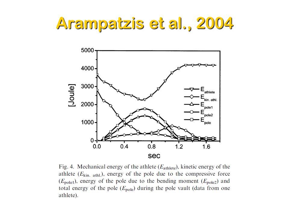 Arampatzis et al., 2004 15Dr. Sasho MacKenzie