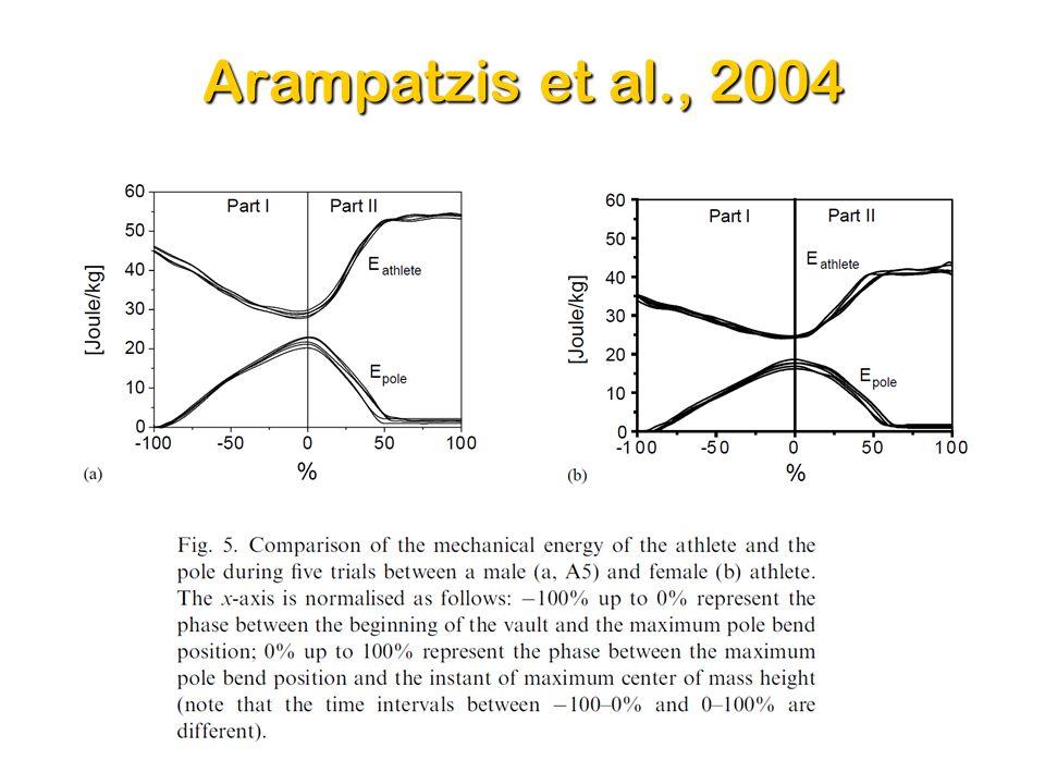 Arampatzis et al., 2004 16Dr. Sasho MacKenzie