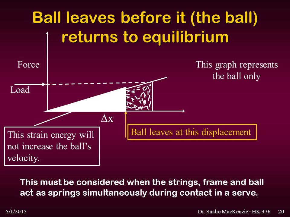 5/1/2015Dr. Sasho MacKenzie - HK 37620 Ball leaves before it (the ball) returns to equilibrium Force xx Load Ball leaves at this displacement This s