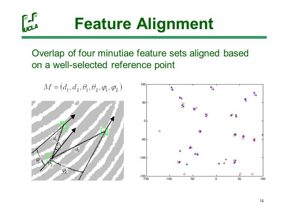 14 Feature Alignment Overlap of four minutiae feature sets aligned based on a well-selected reference point