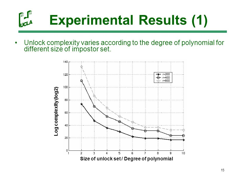 15 Experimental Results (1) Unlock complexity varies according to the degree of polynomial for different size of impostor set.