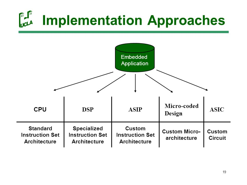 19 Implementation Approaches Embedded Application CPU DSPASIP Micro-coded Design ASIC Standard Instruction Set Architecture Specialized Instruction Set Architecture Custom Instruction Set Architecture Custom Micro- architecture Custom Circuit