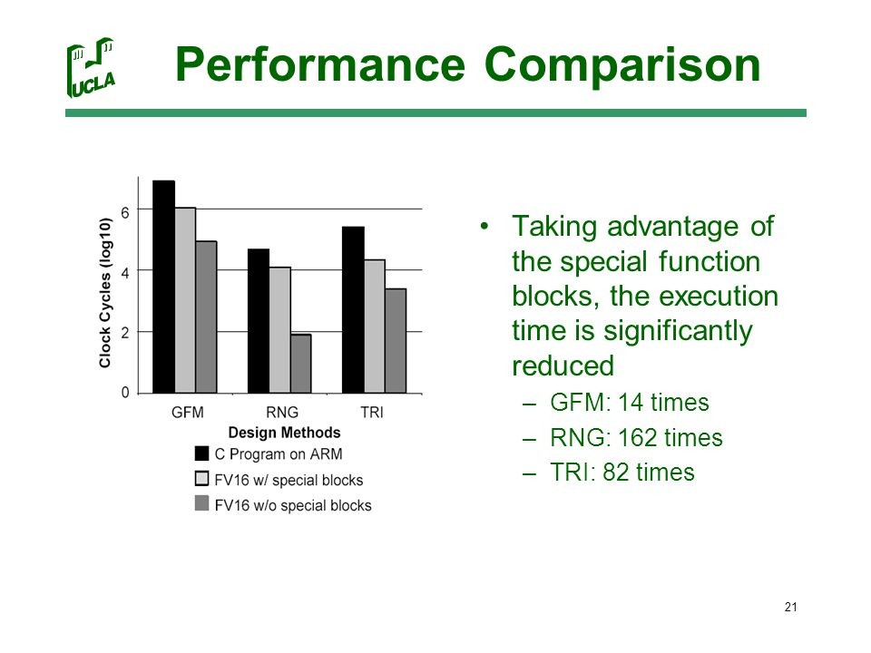 21 Performance Comparison Taking advantage of the special function blocks, the execution time is significantly reduced –GFM: 14 times –RNG: 162 times –TRI: 82 times