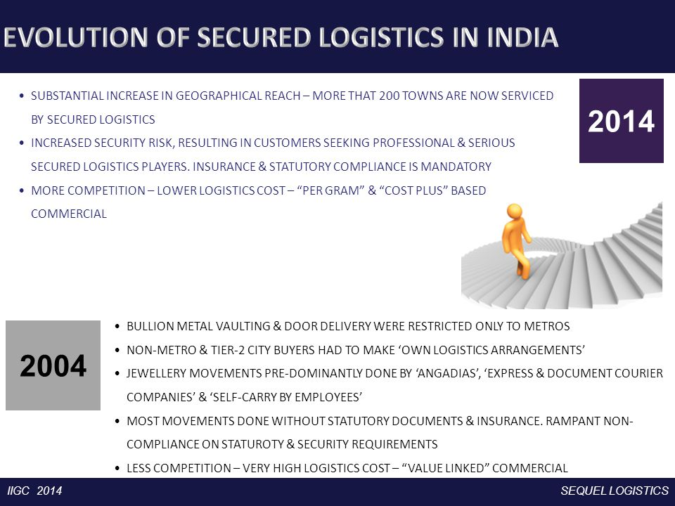 Corporate PresentationIIGC 2014SEQUEL LOGISTICS VAULTING AIR CARGO ROAD LINE- HAUL ROAD IN-CITY Domestic commercial airline, booked as Valuable Cargo Typically to non-airport location & less than 500kms - First mile pickup - Last mile delivery - Vault-Airport connection - First mile pickup - Last mile delivery - Vault-Airport connection