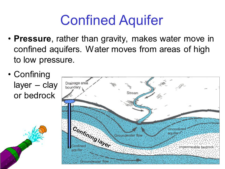 Confined Aquifer Pressure, rather than gravity, makes water move in confined aquifers.