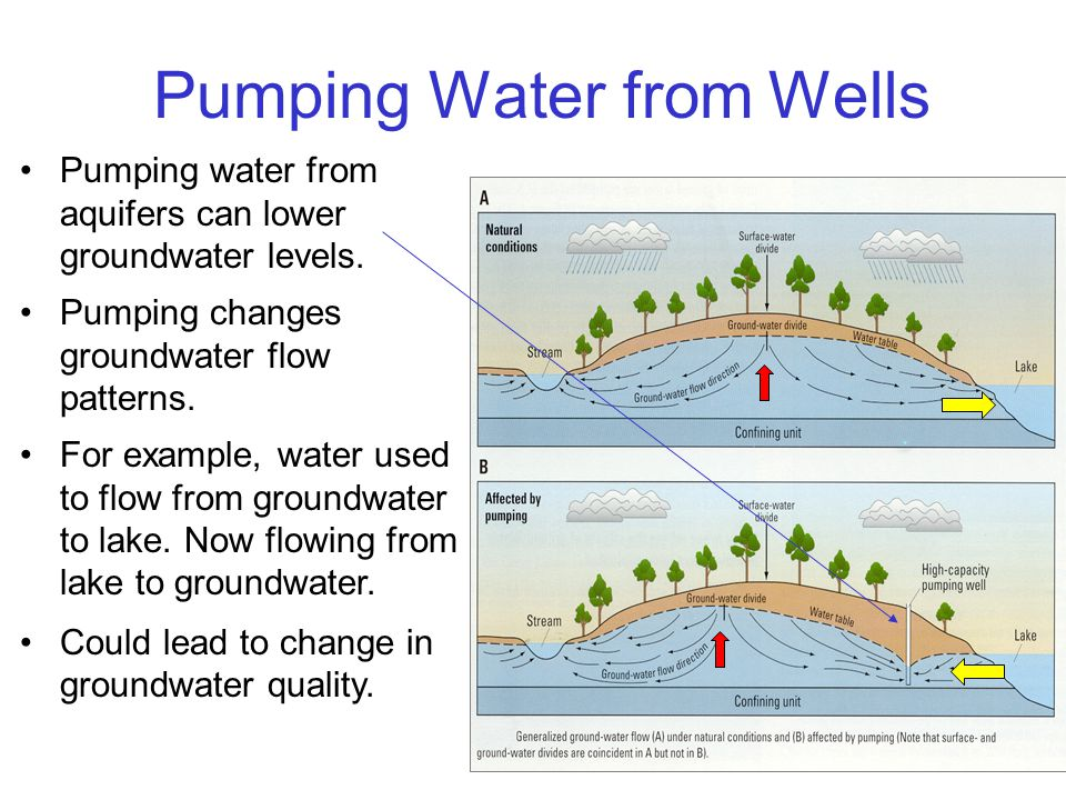 Pumping Water from Wells Pumping water from aquifers can lower groundwater levels.