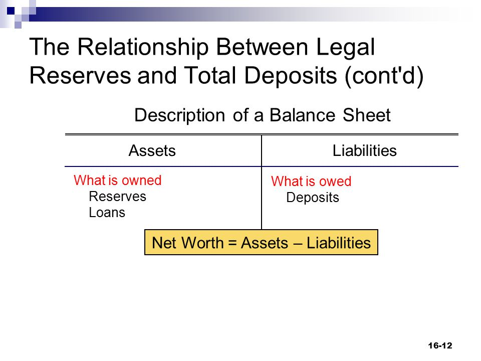 The Relationship Between Legal Reserves and Total Deposits (cont'd) 16-12 Description of a Balance Sheet AssetsLiabilities What is owned Reserves Loan