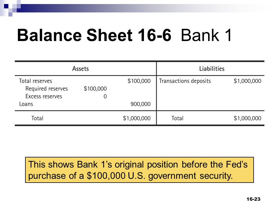 Balance Sheet 16-6 Bank 1 16-23 This shows Bank 1's original position before the Fed's purchase of a $100,000 U.S. government security.