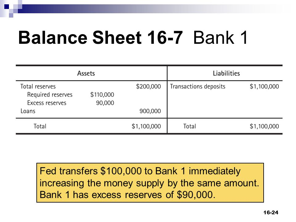 Balance Sheet 16-7 Bank 1 16-24 Fed transfers $100,000 to Bank 1 immediately increasing the money supply by the same amount. Bank 1 has excess reserve