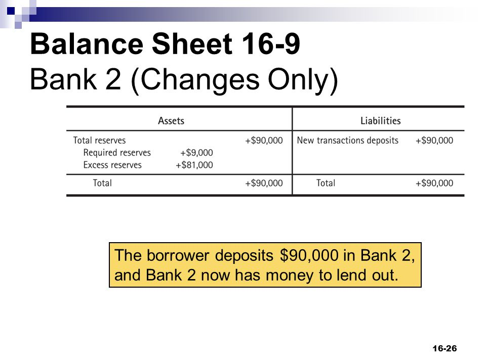 Balance Sheet 16-9 Bank 2 (Changes Only) 16-26 The borrower deposits $90,000 in Bank 2, and Bank 2 now has money to lend out.