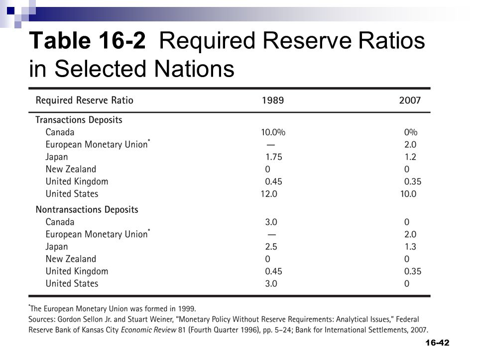 Table 16-2 Required Reserve Ratios in Selected Nations 16-42