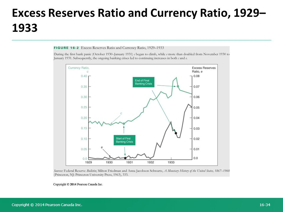 Copyright © 2014 Pearson Canada Inc. 16-34 Excess Reserves Ratio and Currency Ratio, 1929– 1933