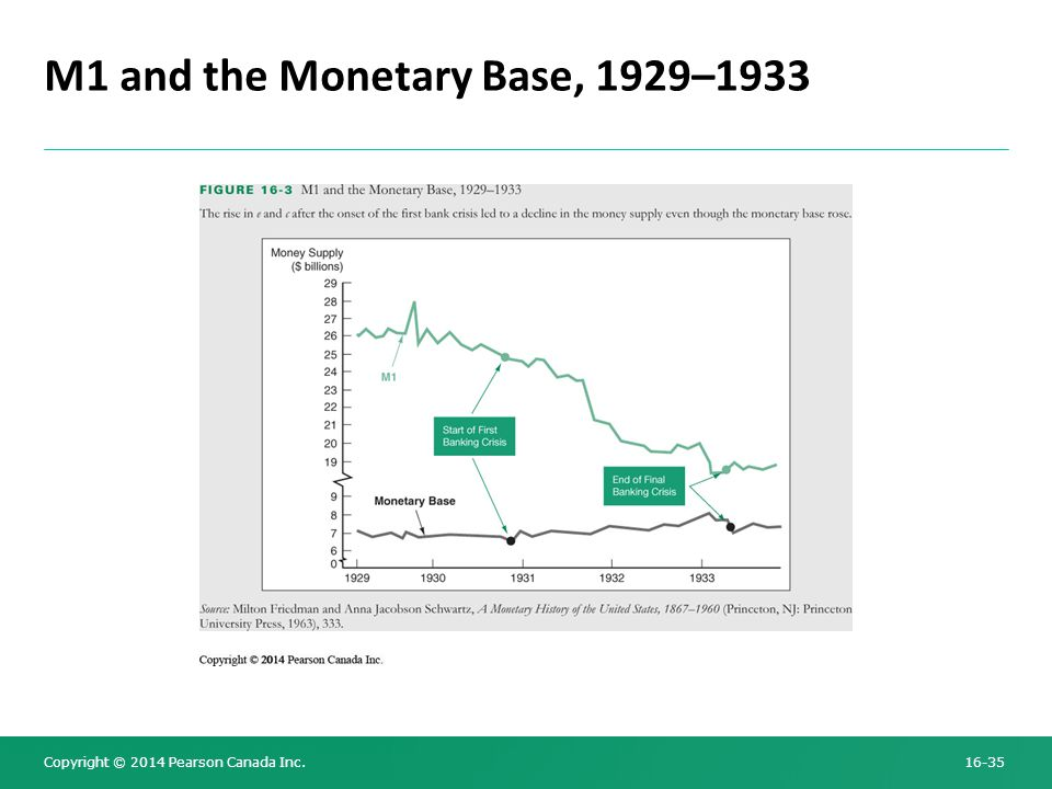 Copyright © 2014 Pearson Canada Inc. 16-35 M1 and the Monetary Base, 1929–1933